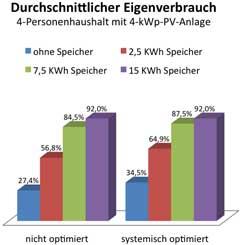 Diagramm: Speicher erhöht Eigenverbrauch.