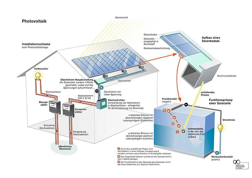 aufbau von photovoltaianlagen detailansicht pvs solarstrom. Black Bedroom Furniture Sets. Home Design Ideas