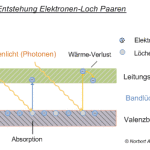 Aufbau von Photovoltaikanlagen: Elektronen-Loch-Paare entstehen
