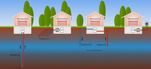 Vier Varianten von Wärmepumpen: Flächig, Erdsonde, Grundwasser, Außenluft