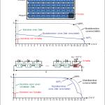 Mit Hilfe von Bypass-Dioden lassen sich die Verluste bei Verschattungen dramatisch reduzieren - Quelle: www.lehrbuch-photovoltaik.de