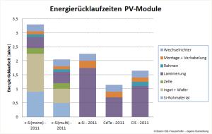 Balkendiagramm Energierücklaufzeit