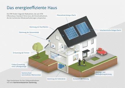 Das energieeffiziente Haus, wie die KfW es fördert