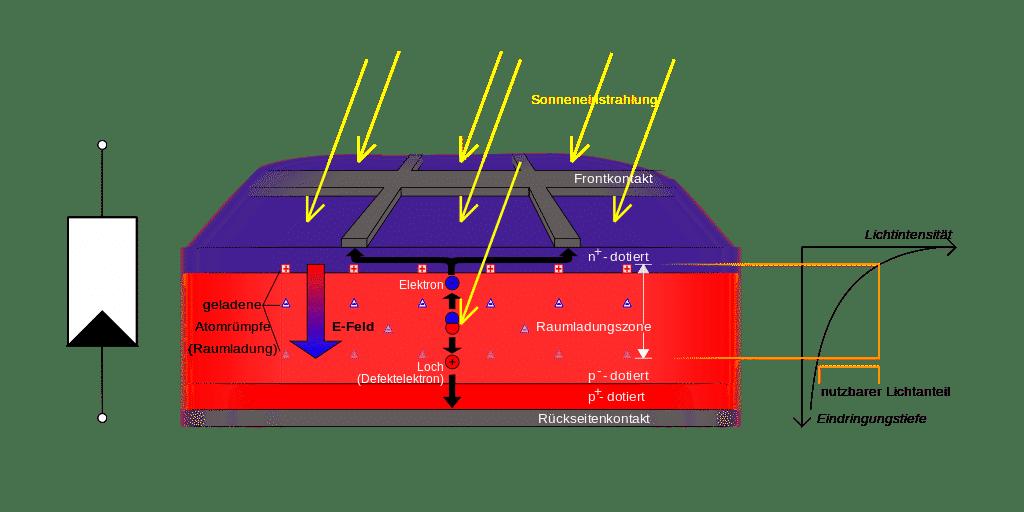 Ohne sie geht es nicht: Die Raumladungszone im Kern der Solarzelle