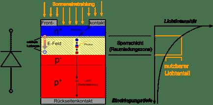 Schematische Darstellung: Raumladungszone in der Solarzelle