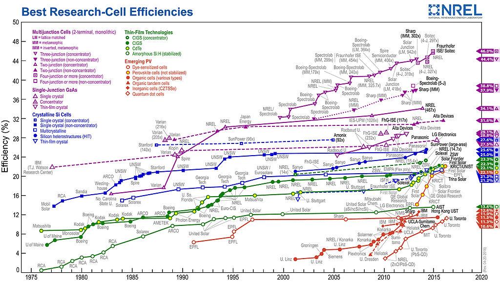 Der Wirkungsgrad Bei Photovoltaikanlagen Pvs Solarstrom